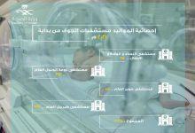 Photo of 923 مولودا بمحافظة طبرجل خلال 3 شهور الماضية