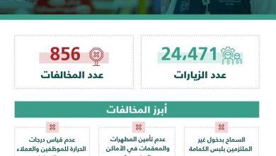 """Photo of """"التجارة"""": أكثر من 24 ألف زيارة لمتابعة التزام المنشآت التجارية بتطبيق الإجراءات الاحترازية خلال أسبوع… وضبط 856 مخالفة"""