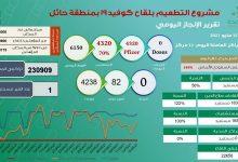 """Photo of """"الراجحي"""": لقَحنا 50% بحائل ضد كورونا وسنحقق 100% قريباً"""
