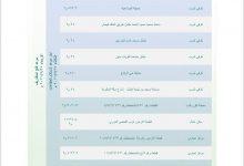 Photo of بلدية القريات تطرح عدد من الفرص الاستثمارية