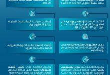 Photo of جهود جامعة حائل في مجالات البحث العلمي