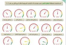 Photo of إرادة جدة يحقق المركز الأول في الربع الثاني للخدمات التمريضية