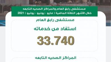 Photo of 33740 مستفيد من مستشفى رابغ خلال الثلاثة أشهر الماضية للعام ٢٠٢١م