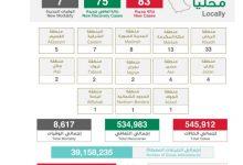 Photo of الصحة: اللقاحات المعتمدة في المملكة فعّالة وآمنة، وتُعلن تعافي (75) حالة وتسجيل (83) حالة مؤكدة