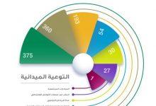 Photo of صحة الأحساء تنفذ انشطة لتعزيز الوعي