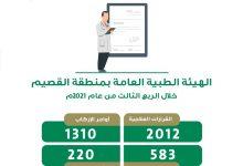 Photo of 583 مستفيد من خدمات الهيئة الطبية العامة بصحة القصيم خلال 3 أشهر